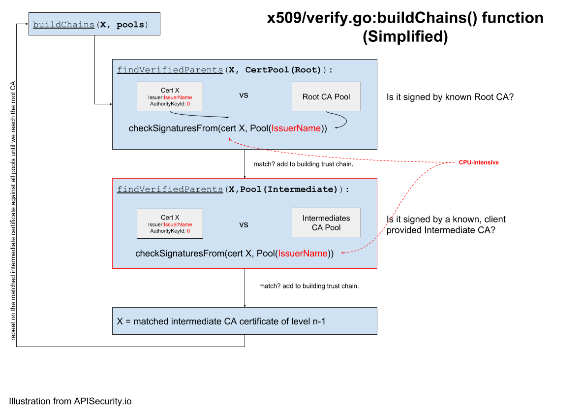 How x509/verify.go:buildChains() function works in Golang