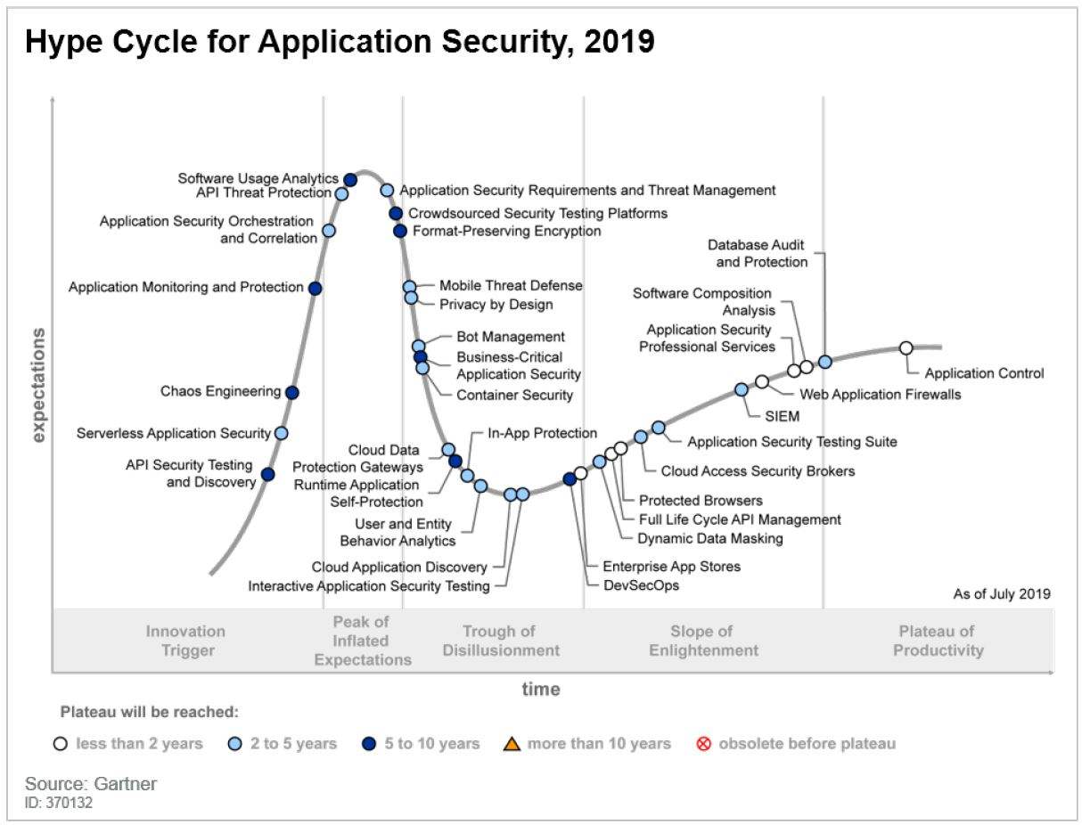 Gartner Hype Cycle for Application Security 2019